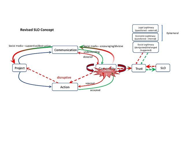 Revised SLO Concept